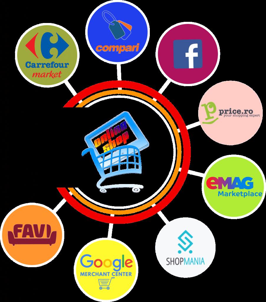 feed-uri magazin virtual, interconectare platforme opensource, marketplace, procesare comenzi solutii ecommerce